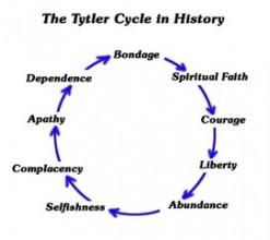 tytlercycle