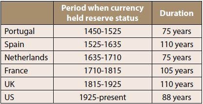Dollar as a  reserve currency may not last